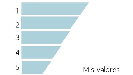 hierarquía de valores