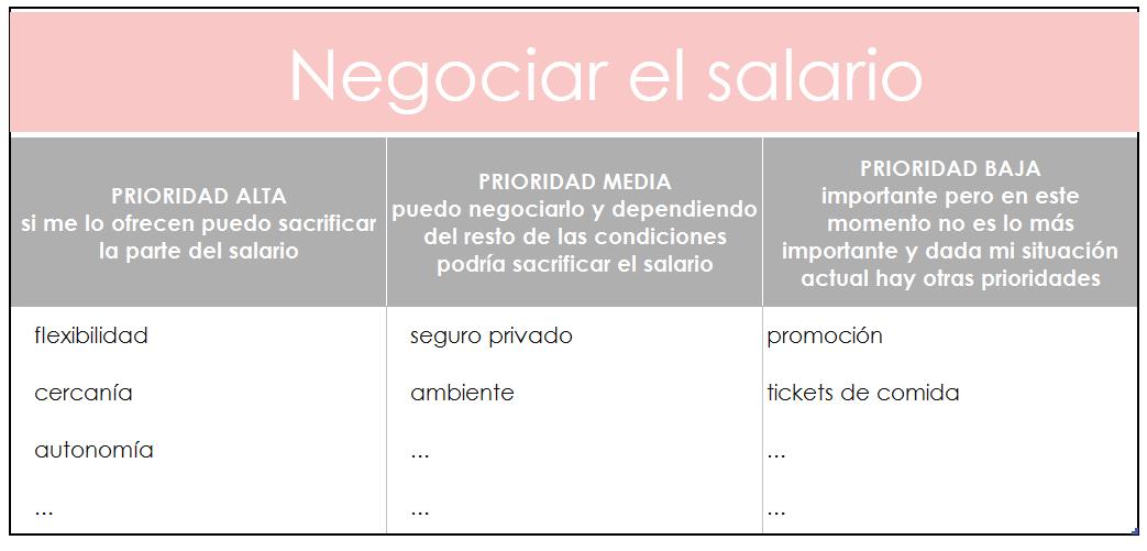 negociación del salario
